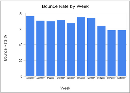 Google Analytics Calculate bounce rate