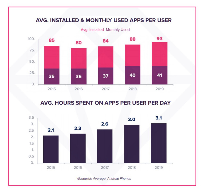 Top mobile apps see declines in consumer engagement amid increased competition – TechCrunch