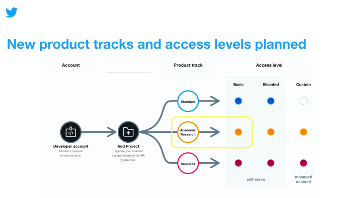 Twitter's new API platform now opened to academic researchers – ProWellTech
