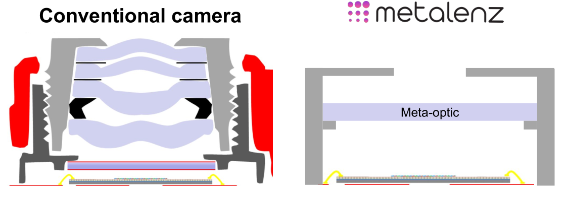 Metalenz reimagines the camera in 2D and raises $10M to ship it – TechCrunch