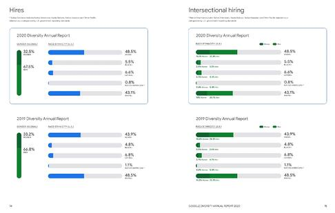 Google Anual 2020 Diversity Report Diversity recruitment data page