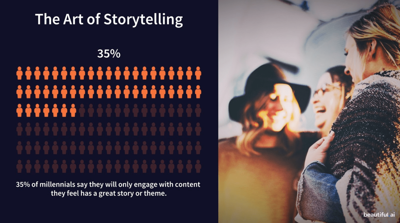 A graph showing only 35% of millennials indicates that they are engaging with content that they think has a great story or topic