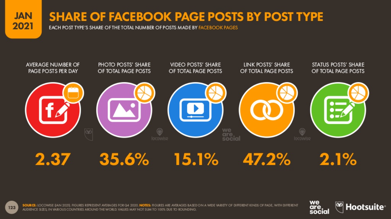 Facebook page posts by post typ