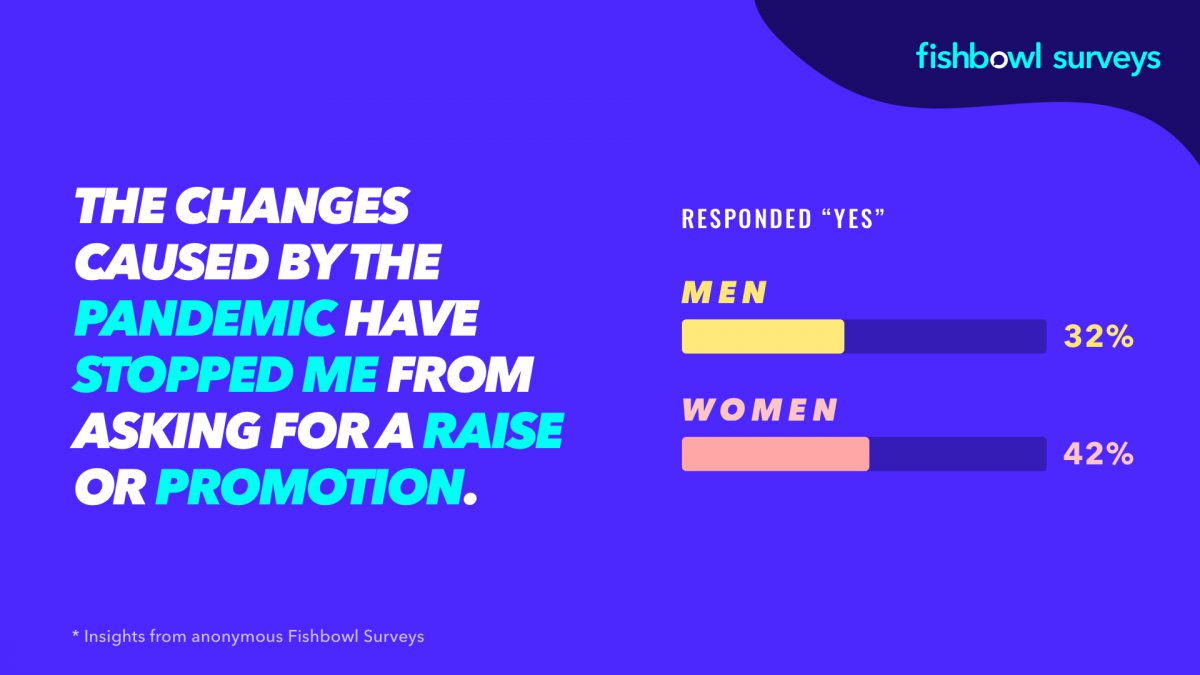 A fishbowl poll shows that more women have avoided asking about raises in a pandemic.