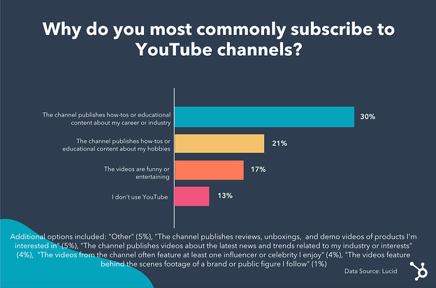 Infographic why people subscribe to YouTube channels.
